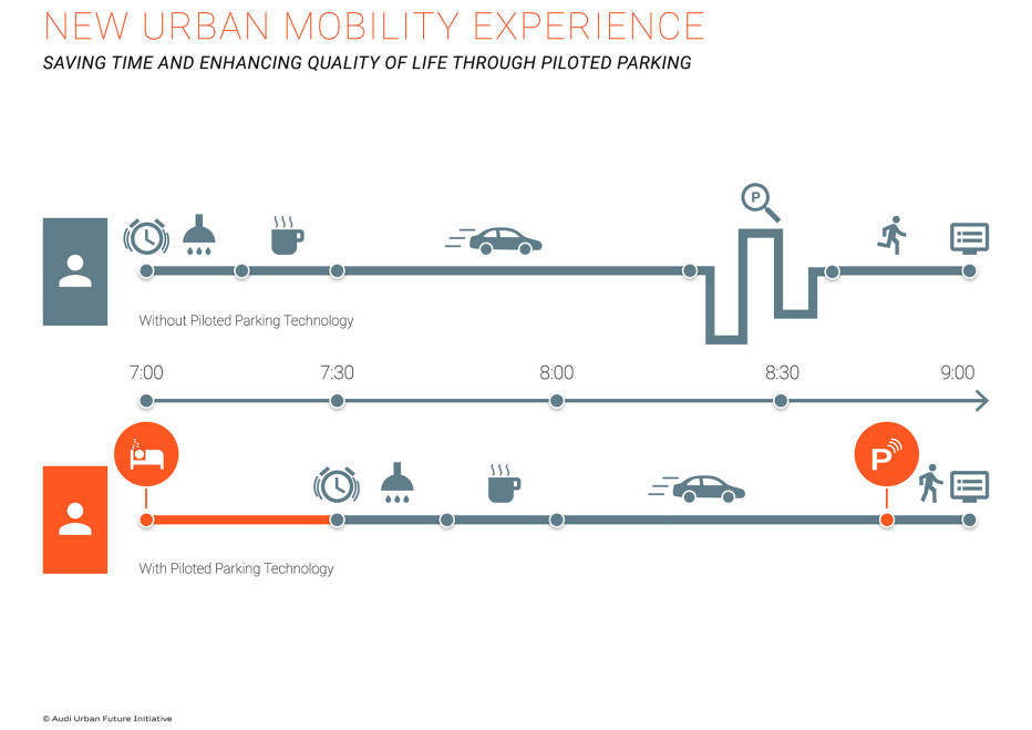 New urban mobility experience – saving time and enhancing quality of life through piloted parking